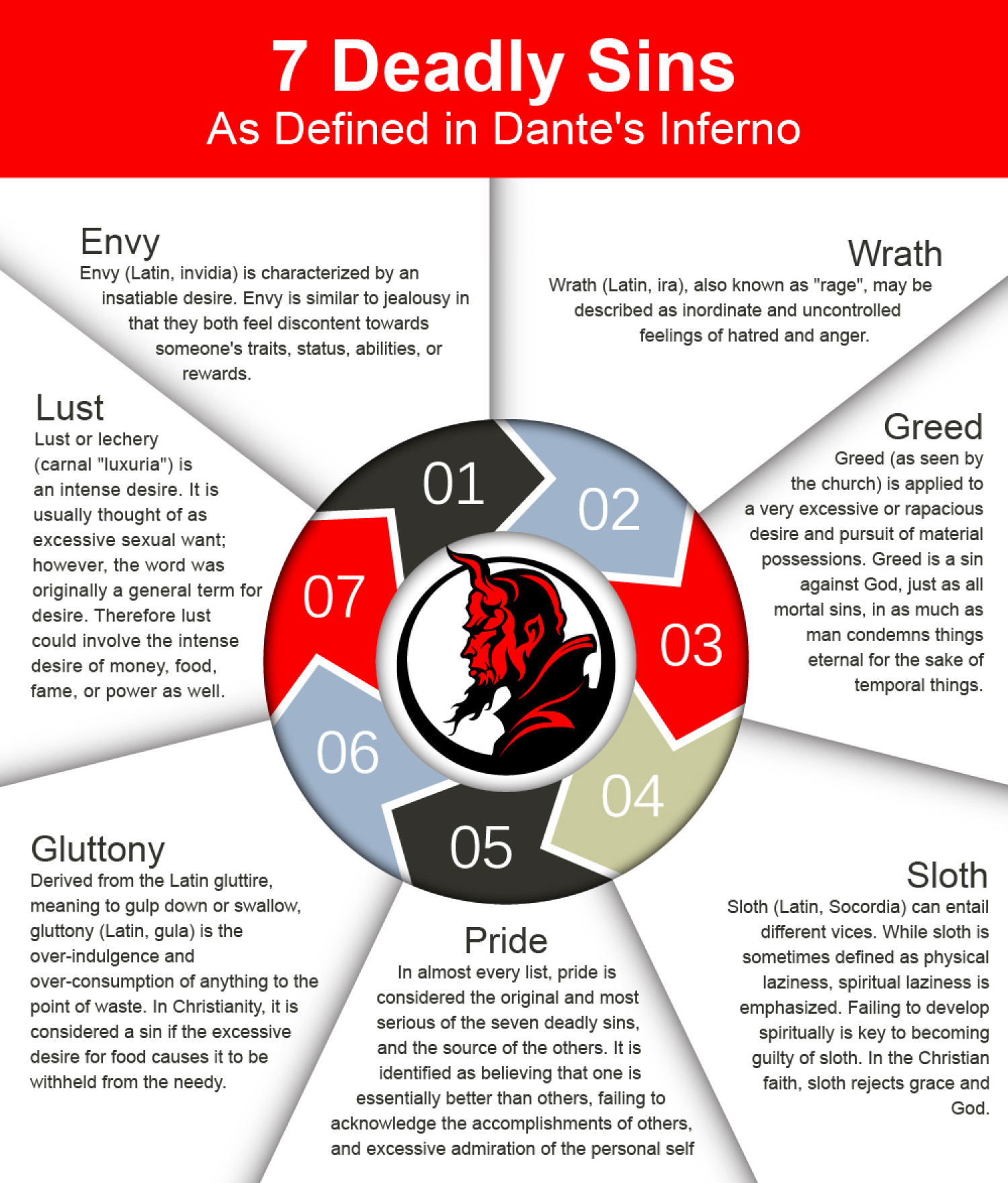 7 Deadly Sins: As Defined in Dante's Inferno Infographic