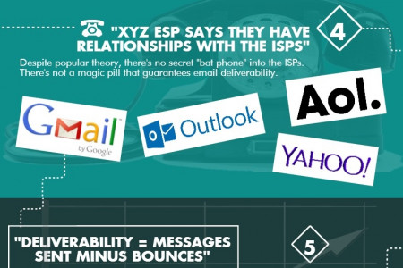 7 Email Deliverability Myths Infographic