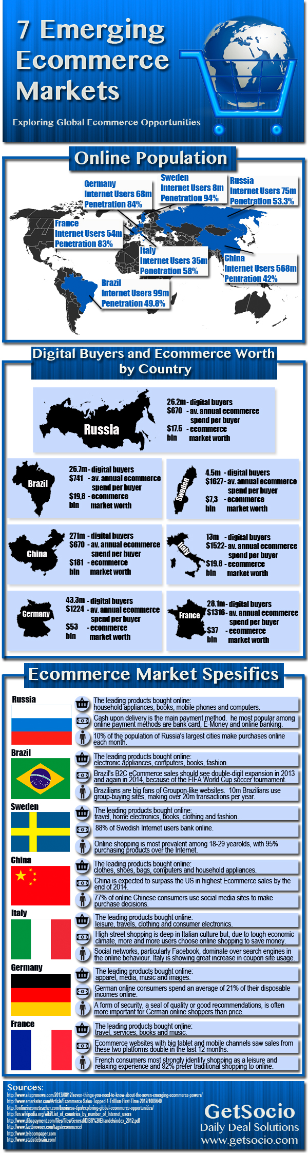 http://thumbnails.visually.netdna-cdn.com/7-emerging-ecommerce-markets_52136ded46536.jpg