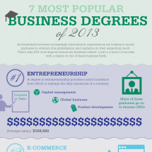 7 Most Popular Business Degrees of 2013 Infographic