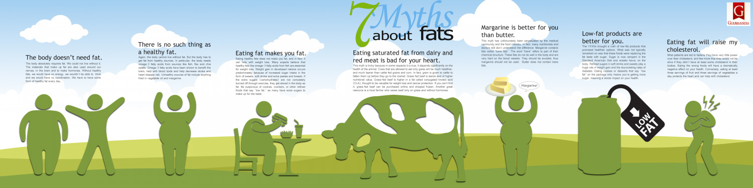 7 Myths About Fats Infographic