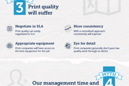 7 Myths of Outsourcing Print Management - exploding common myths Infographic