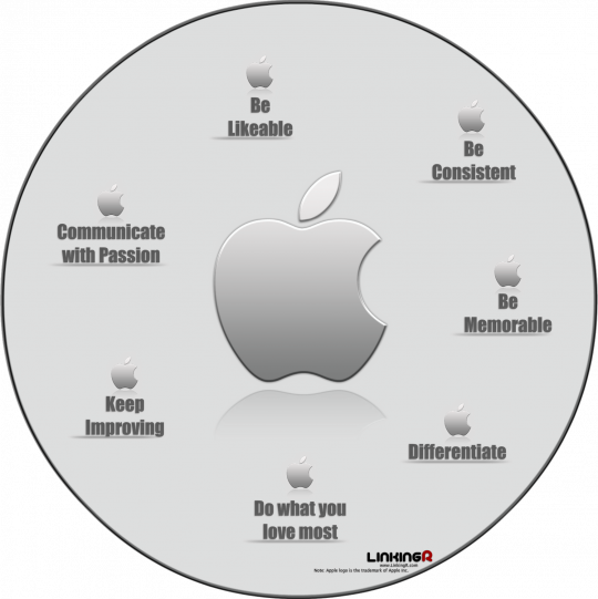 7 Personal Branding Tips from Apple