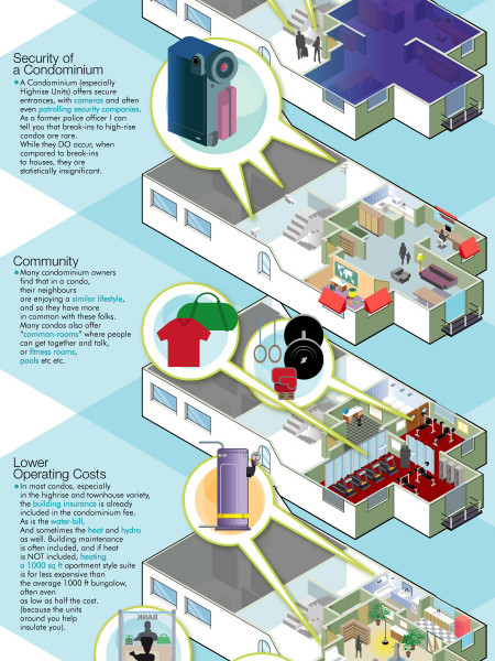 7 reasons for buying a condominium Infographic