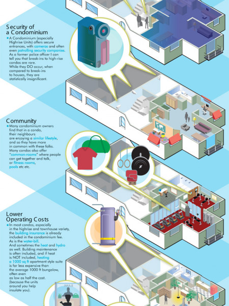 7 Reasons to Buy a Condominium Infographic