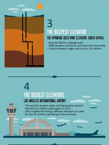 7 Record Breaking Elevators Of The Modern World  Infographic