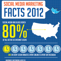 7 Shocking Social Media Facts That Every Marketer Should Know Infographic
