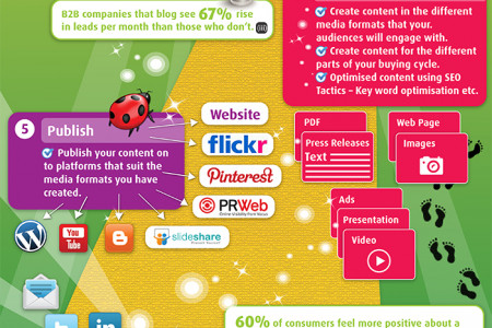 7 Steps for an Optimised Content Marketing Strategy Infographic