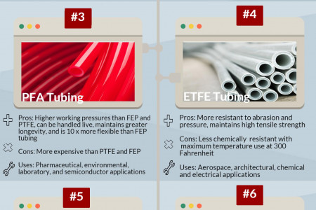 7 Types of Fluoropolymers Infographic