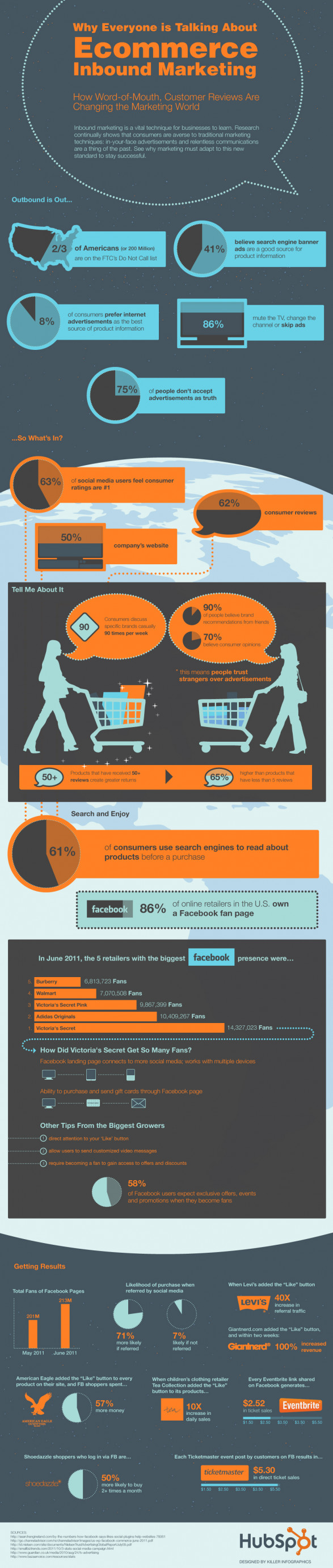 71% More Likely to Purchase Based on Social Media Referrals