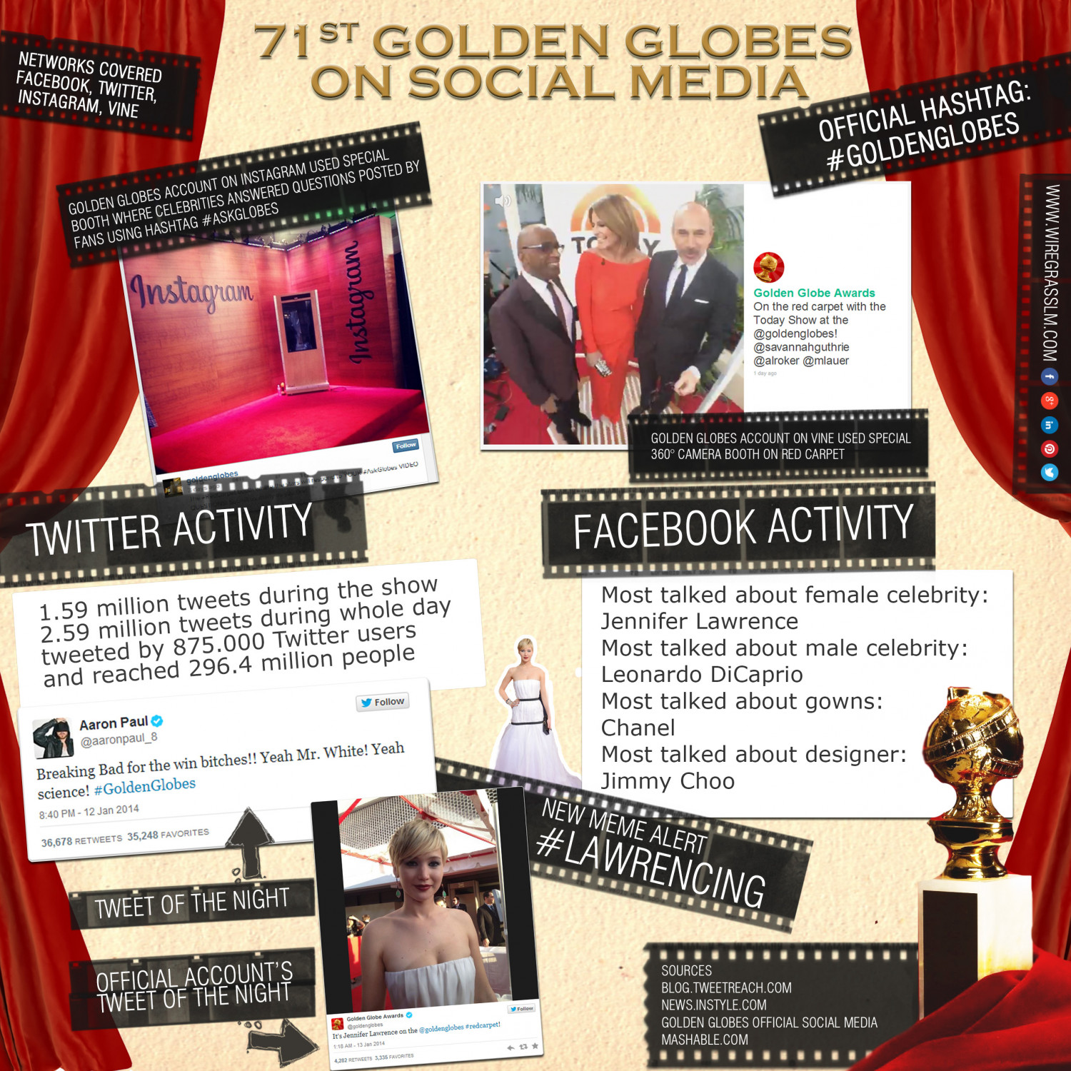 71st Golden Globes on Social Media Infographic