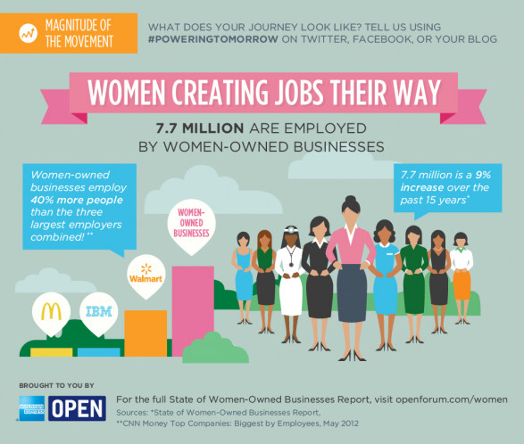 Women in Business: How the Landscape Looks Today