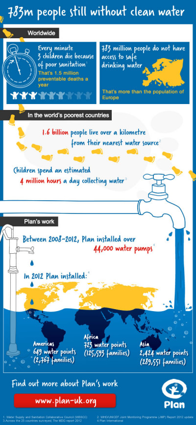 783 million people still without clean water