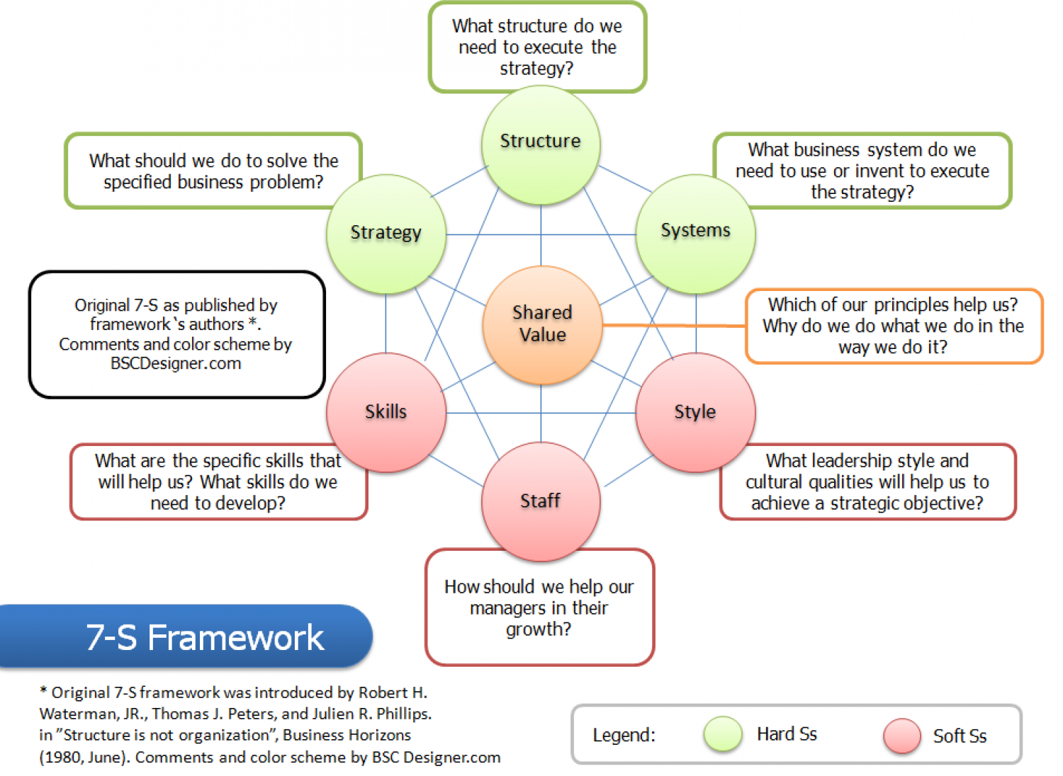 7-S Framework with comments by BSCDesigner Infographic