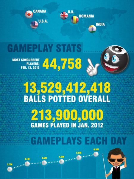 8 Ball Multiplayer Pool  Infographic