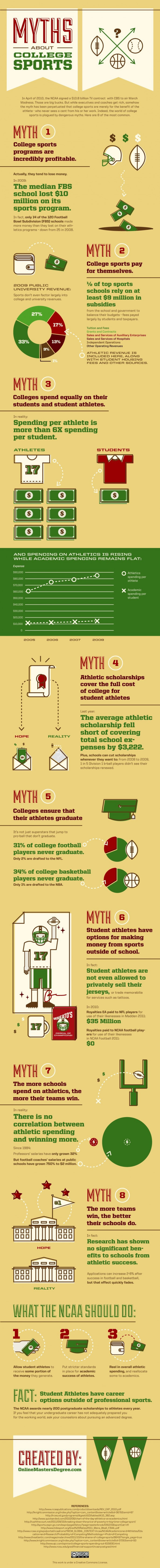 8 College Sports Myths Infographic