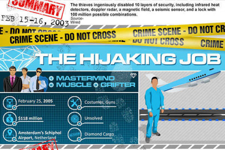 8 Different Ways Of Pulling Off A Diamond Heist Infographic