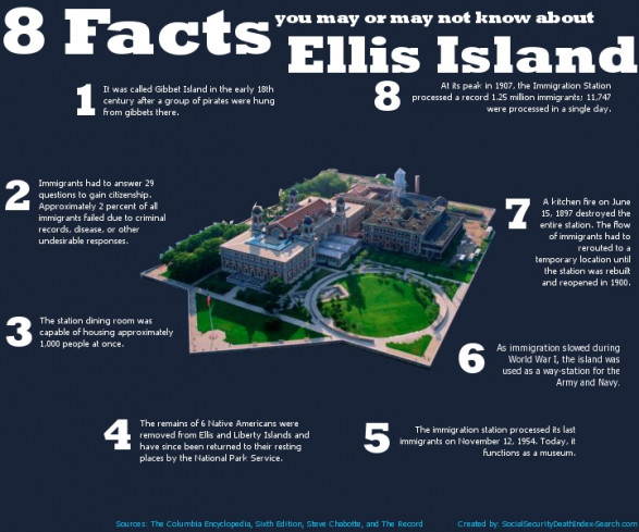 8 Facts About Ellis Island .