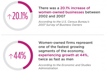 8 Facts Celebrating the Contributions of Women-Owned Small Businesses Infographic