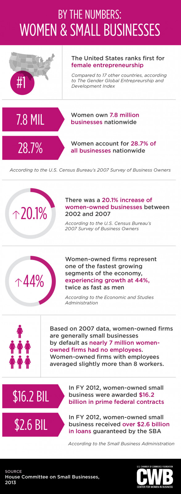 8 Facts Celebrating the Contributions of Women-Owned Small Businesses