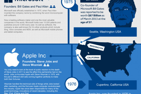 8 Famous Business Partnerships That Really Worked Infographic