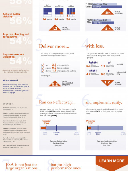8 Fast Facts about Professional Services Automation Infographic
