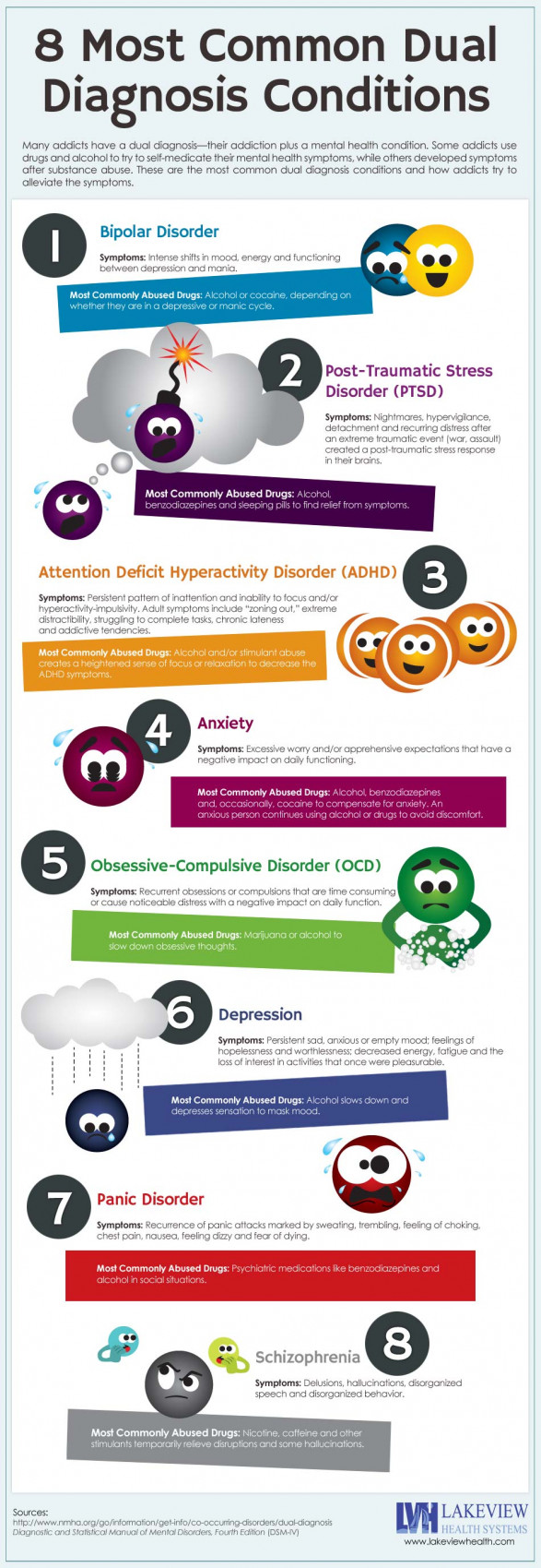 8 Most Common Dual Diagnosis Conditions