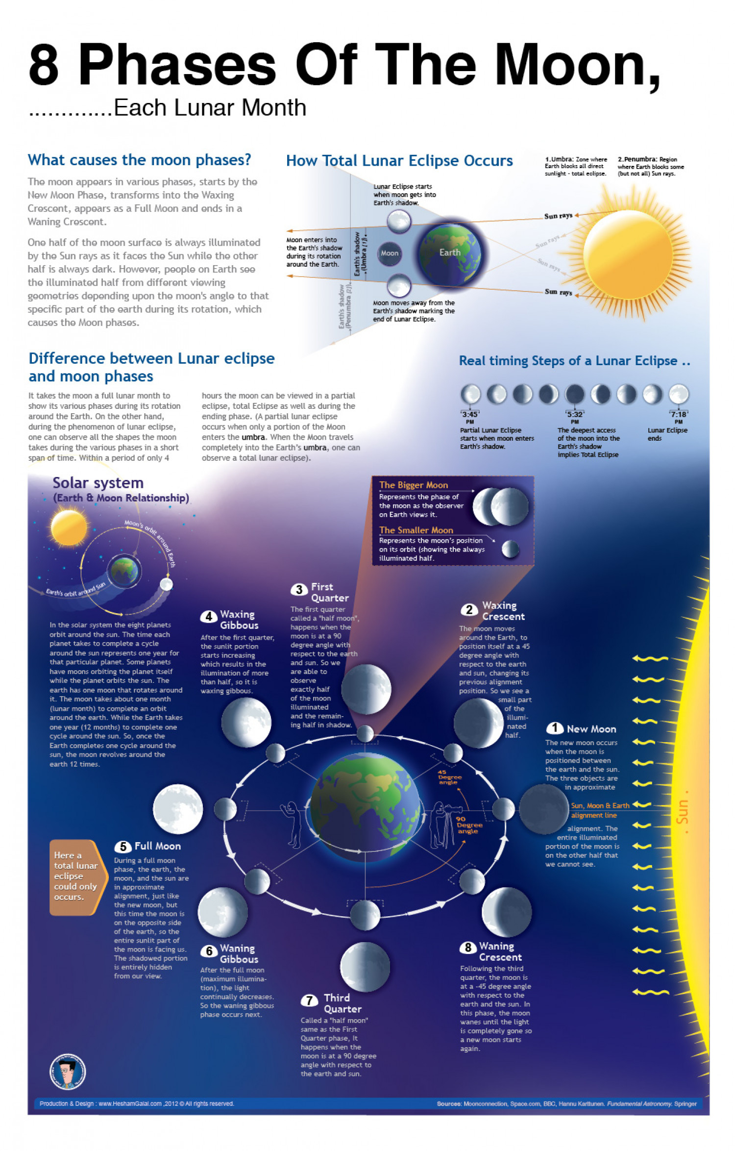 8 Phases Of The Moon 0.2 Infographic