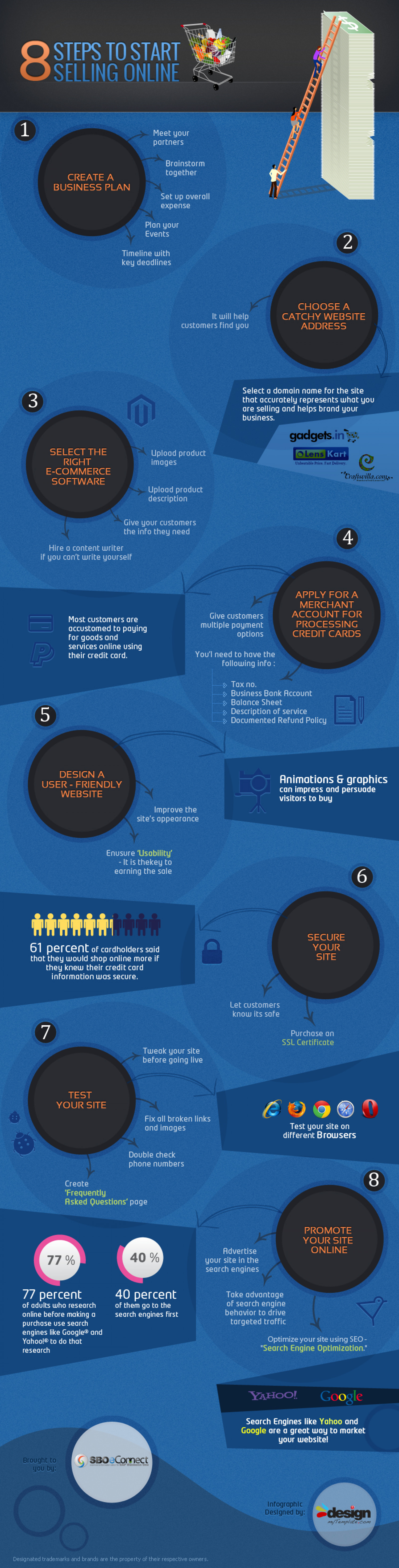 8 Steps To Start Selling Online Infographic