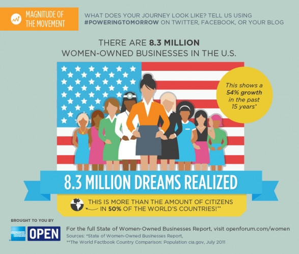 8.3 Million Women-Owned Businesses in the U.S.