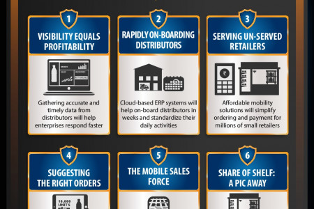 9 Demand Chain Management Trends For 2014 Infographic