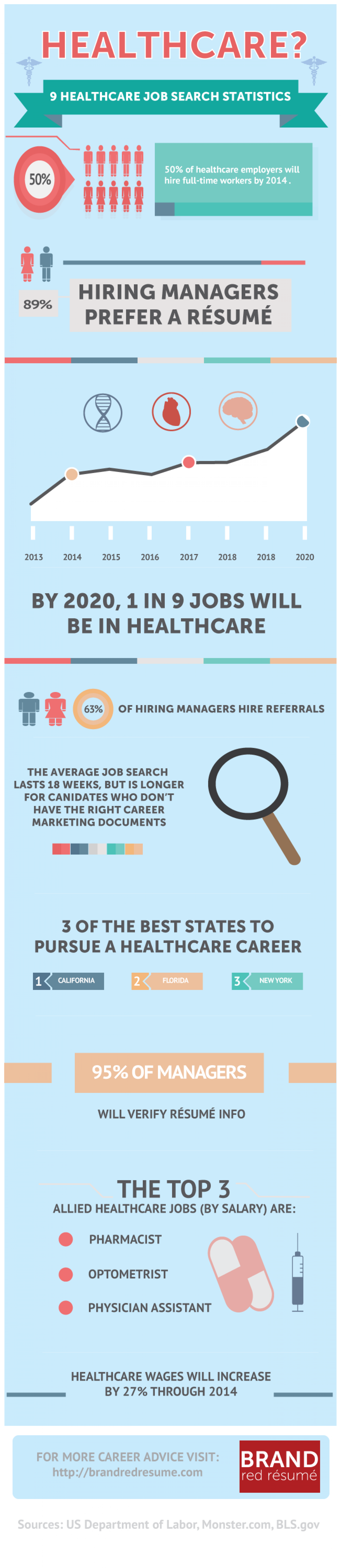 9 Must Have Statistics for your Healthcare Job Search  Infographic