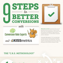 9 Steps to Better Conversions - The C.R.E. Methodology Infographic