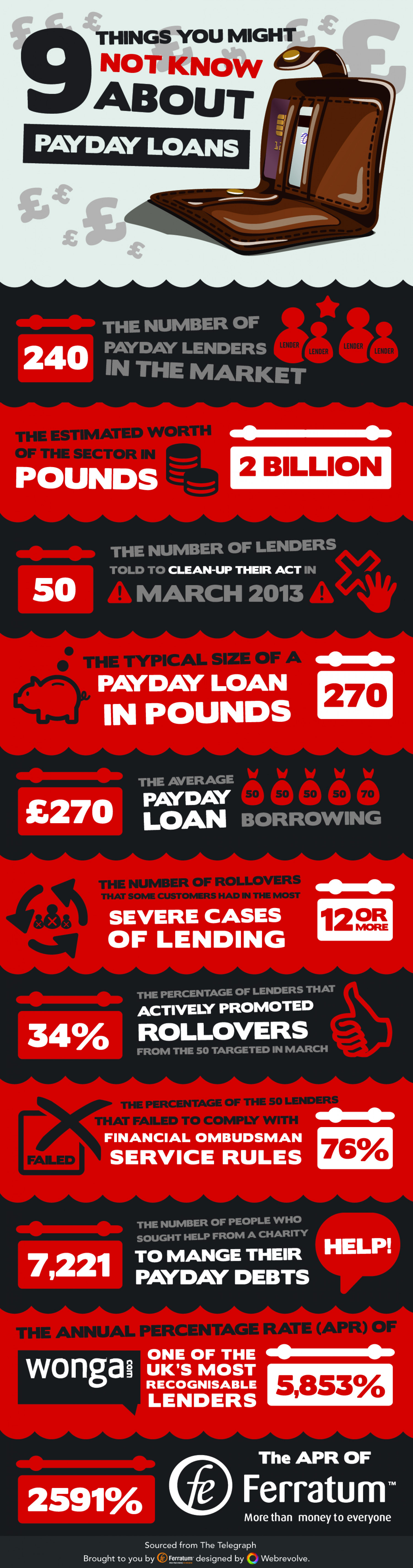 9 Things You Might Not Know About Payday Loans Infographic