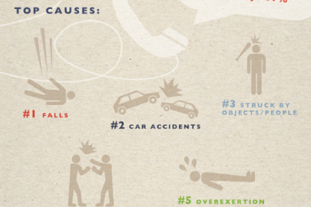 9-1-1: Medical Emergencies in America Infographic