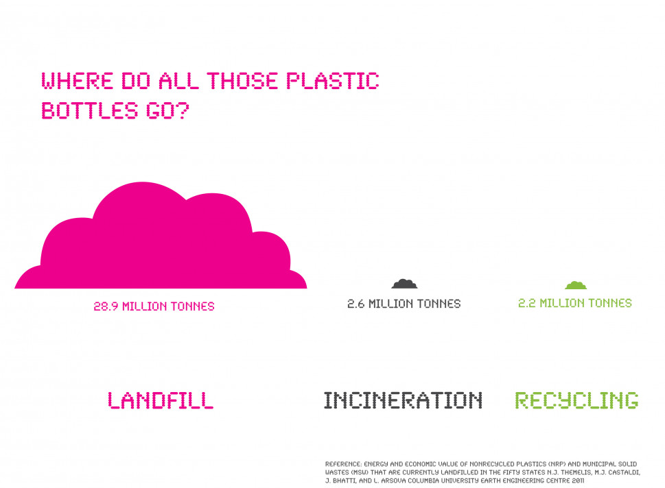 92% of plastic goes to landfill in the USA Infographic