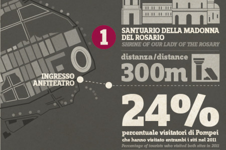 #99ideas infografica #2 Call for #Pompei Infographic