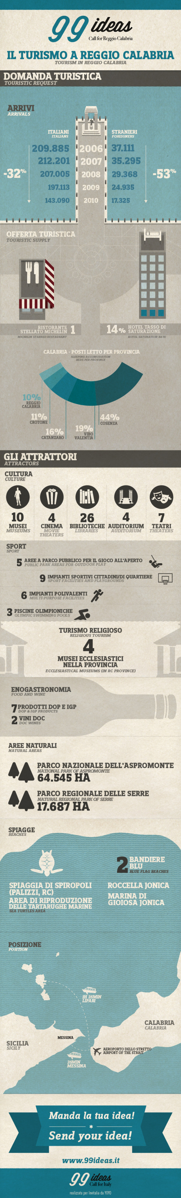 #99ideas infografica #4 Call for #ReggioCalabria