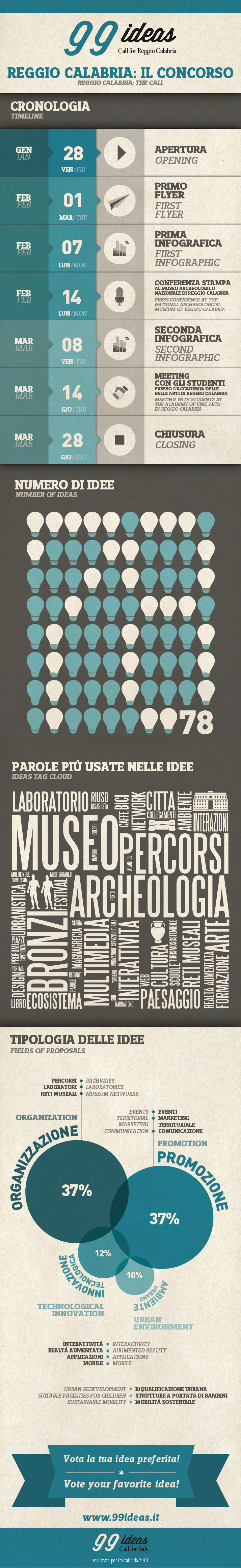 99ideas infografica  Infographic