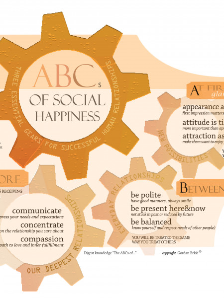 ABCs of Social Happiness Infographic