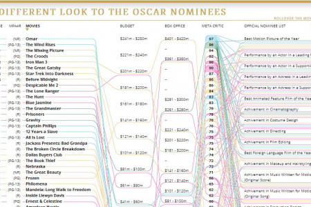 A Different Look to The Oscar Nominees Infographic