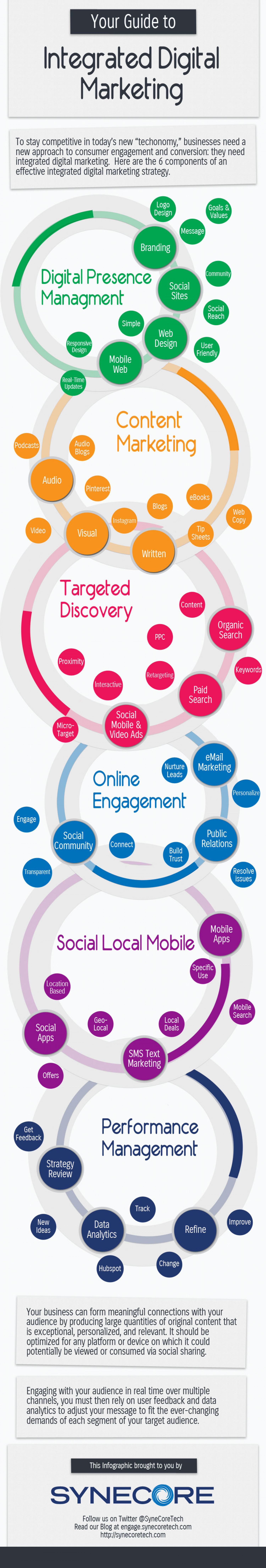 A Guide to Integrated Digital Marketing Infographic