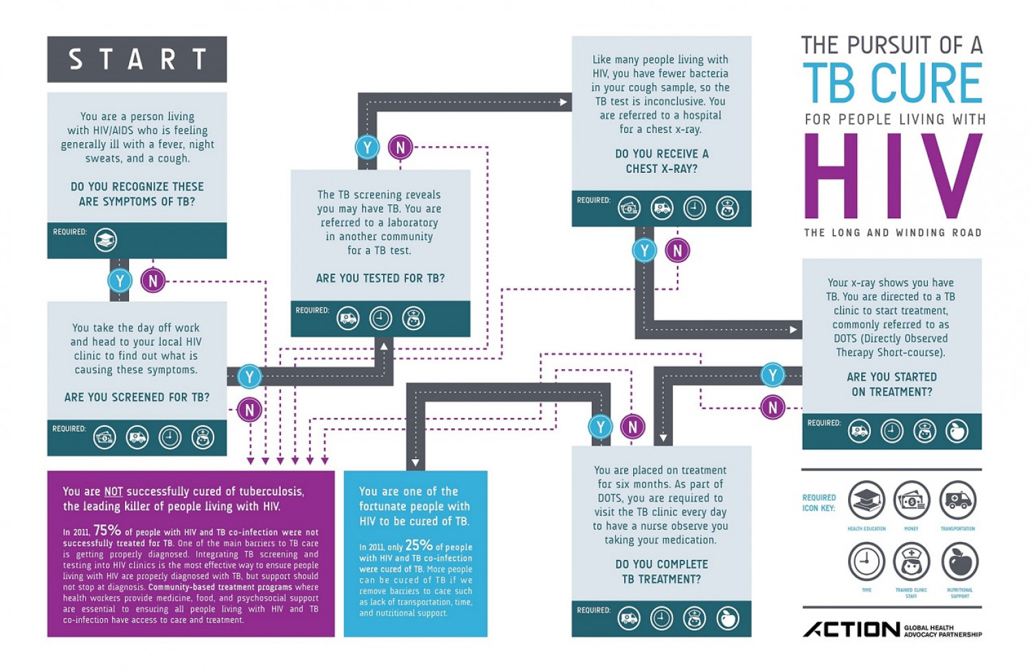 A Long and Winding Road: The Pursuit of a TB Cure for People Living with HIV Infographic