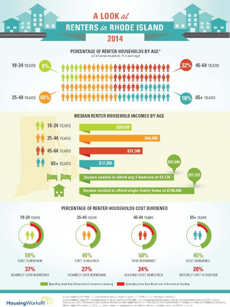 A Look at Renters in Rhode Island Infographic