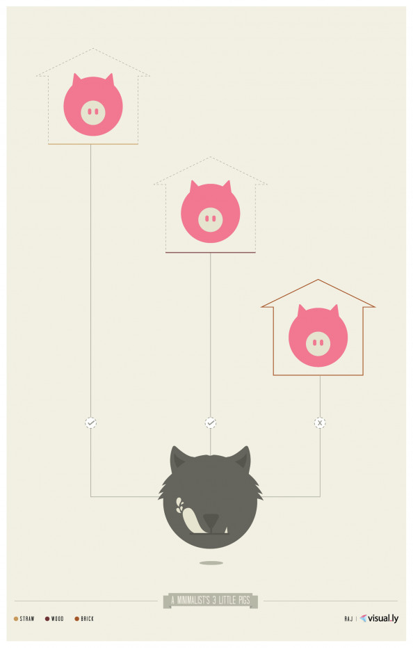 A Minimalist&#039;s 3 Little Pigs Infographic