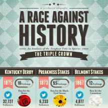 A Race Against History Infographic