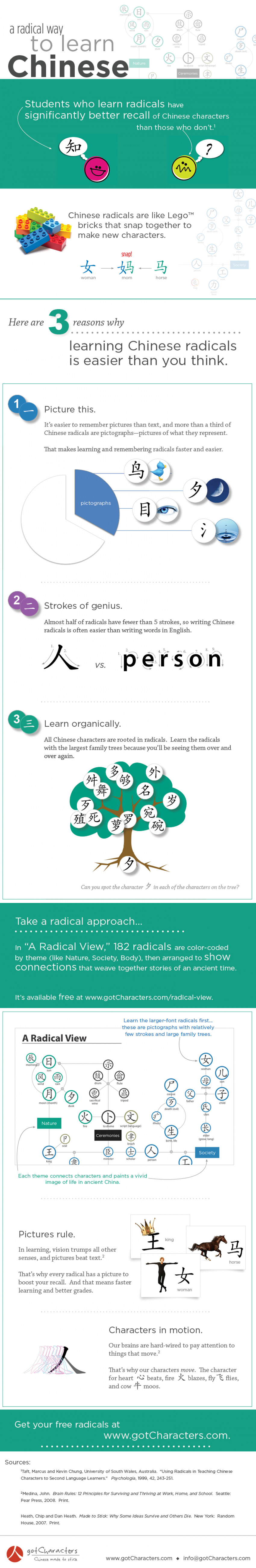 A Radical View of Chinese Characters