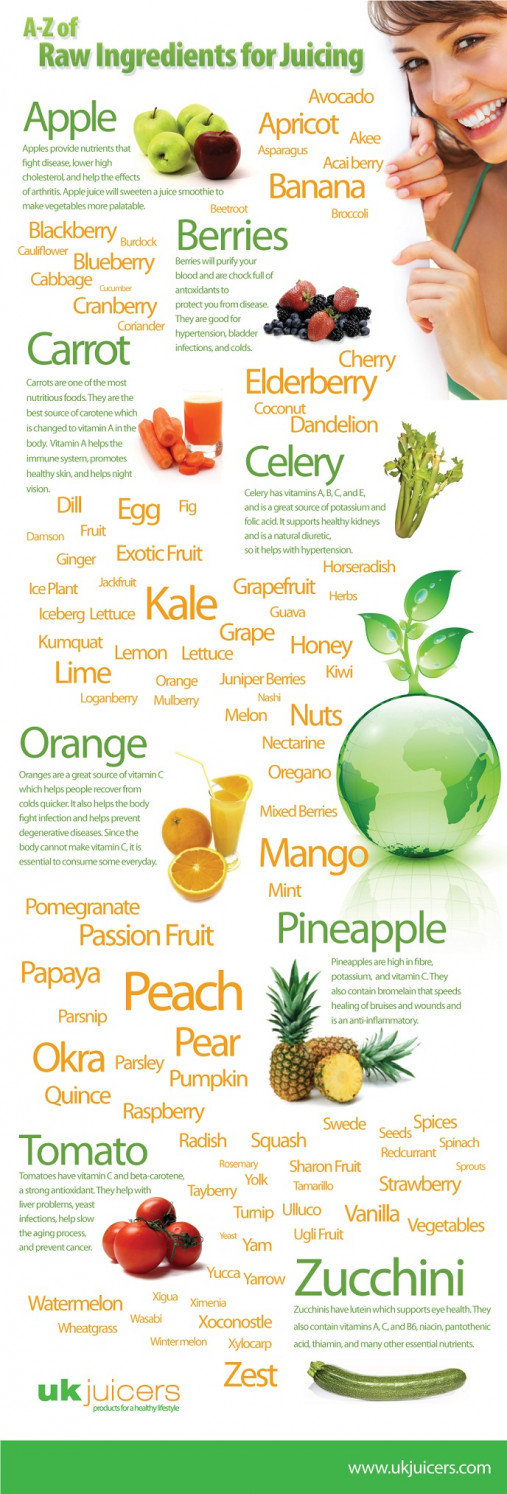 A-Z of Raw Indredients for Juicing Infographic