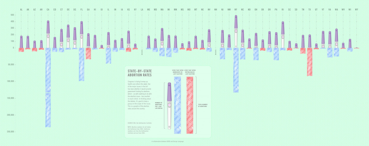 Abortion Rates By State Infographic