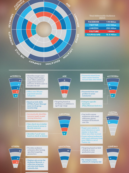 Ad Targeting Options across Social Networks Infographic